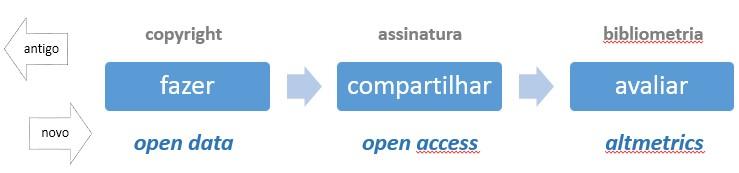 acesso aberto